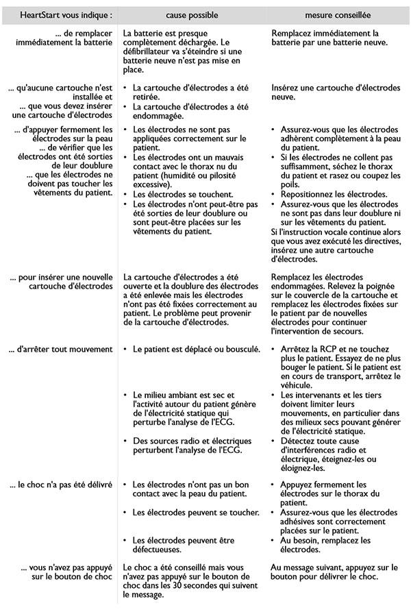 Dépannage-au-cours-de-lutilisation-du-défibrillateur-Philips-Heartstart-HS1